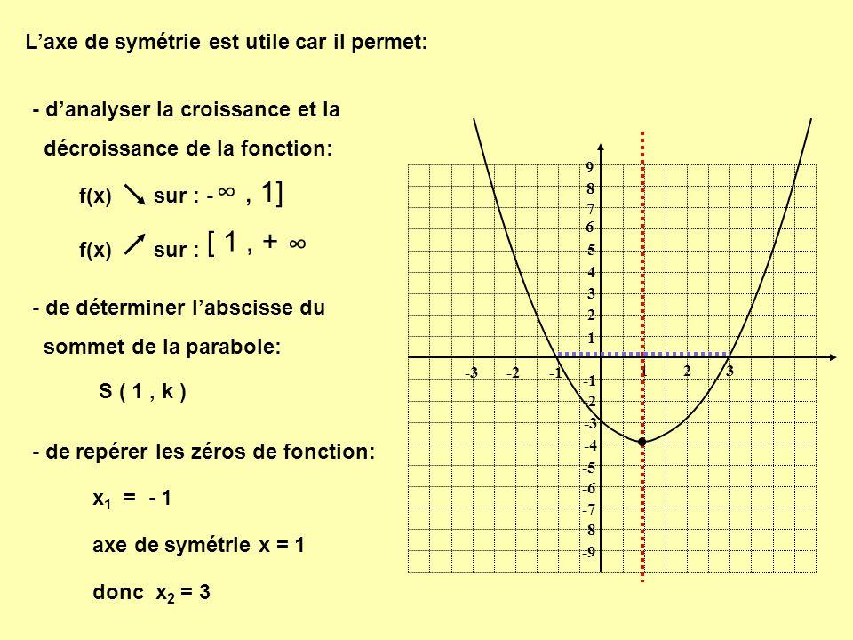 ∞ , 1] [ 1 , + ∞ L'axe de symétrie est utile car il permet: